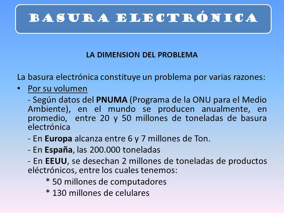 LA DIMENSION DEL PROBLEMA La basura electrónica constituye un problema por varias razones: Por su volumen - Según datos del PNUMA (Programa de la ONU para el Medio Ambiente), en el mundo se producen anualmente, en promedio, entre 20 y 50 millones de toneladas de basura electrónica - En Europa alcanza entre 6 y 7 millones de Ton.