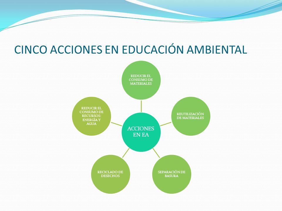 CINCO ACCIONES EN EDUCACIÓN AMBIENTAL ACCIONES EN EA REDUCIR EL CONSUMO DE MATERIALES REUTILIZACIÓN DE MATERIALES SEPARACIÓN DE BASURA RECICLADO DE DE