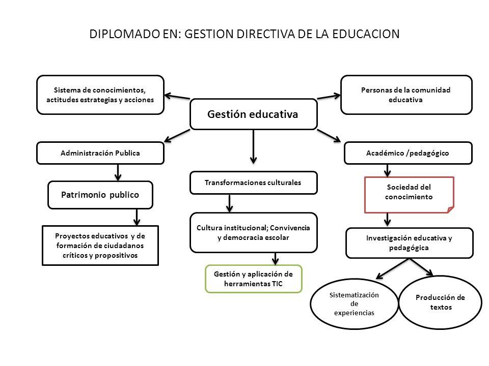 DIPLOMADO EN: GESTION DIRECTIVA DE LA EDUCACION Gestión educativa Sistema de conocimientos, actitudes estrategias y acciones Transformaciones cultural