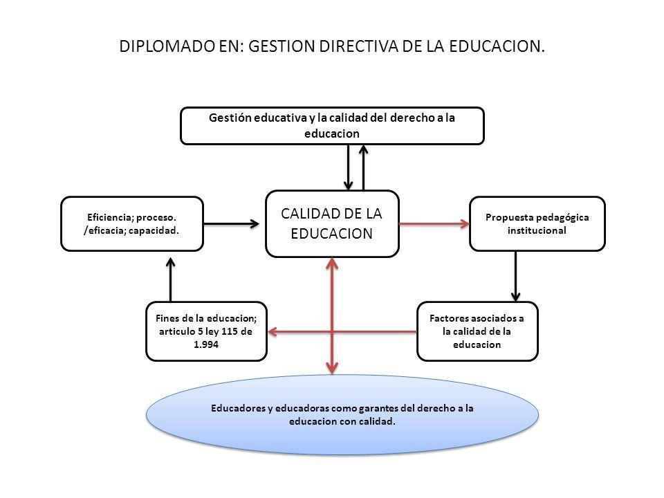 DIPLOMADO EN: GESTION DIRECTIVA DE LA EDUCACION. Gestión educativa y la calidad del derecho a la educacion CALIDAD DE LA EDUCACION Eficiencia; proceso