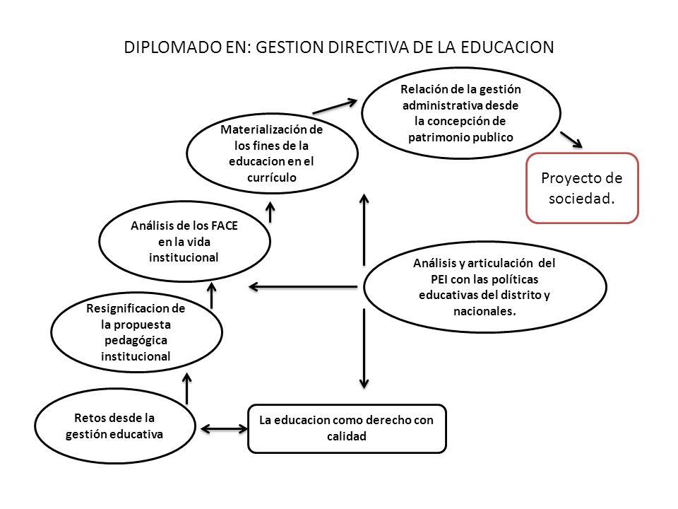 DIPLOMADO EN: GESTION DIRECTIVA DE LA EDUCACION Retos desde la gestión educativa Resignificacion de la propuesta pedagógica institucional Análisis y a