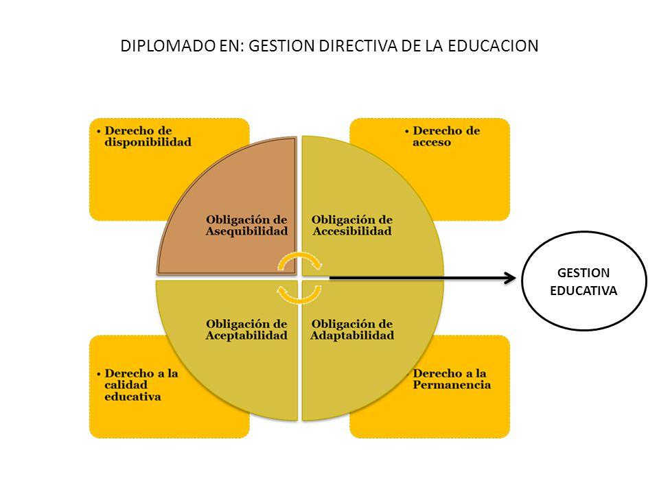 DIPLOMADO EN: GESTION DIRECTIVA DE LA EDUCACION Política Nacional 2010-2014 Concepción de educacion.