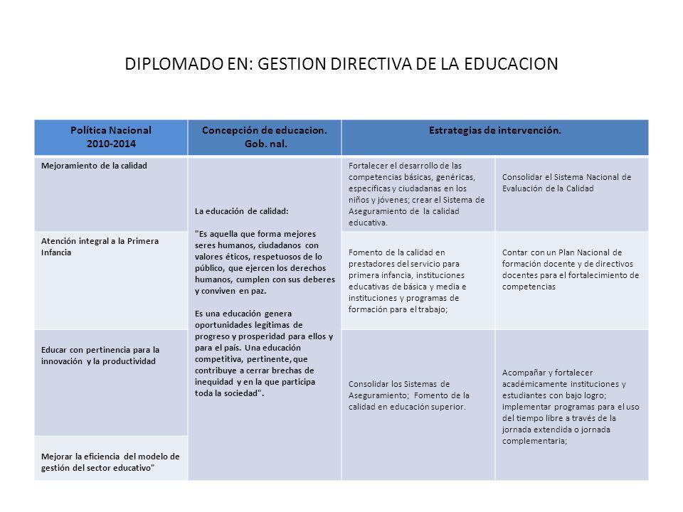 DIPLOMADO EN: GESTION DIRECTIVA DE LA EDUCACION Política Nacional 2010-2014 Concepción de educacion. Gob. nal. Estrategias de intervención. Mejoramien