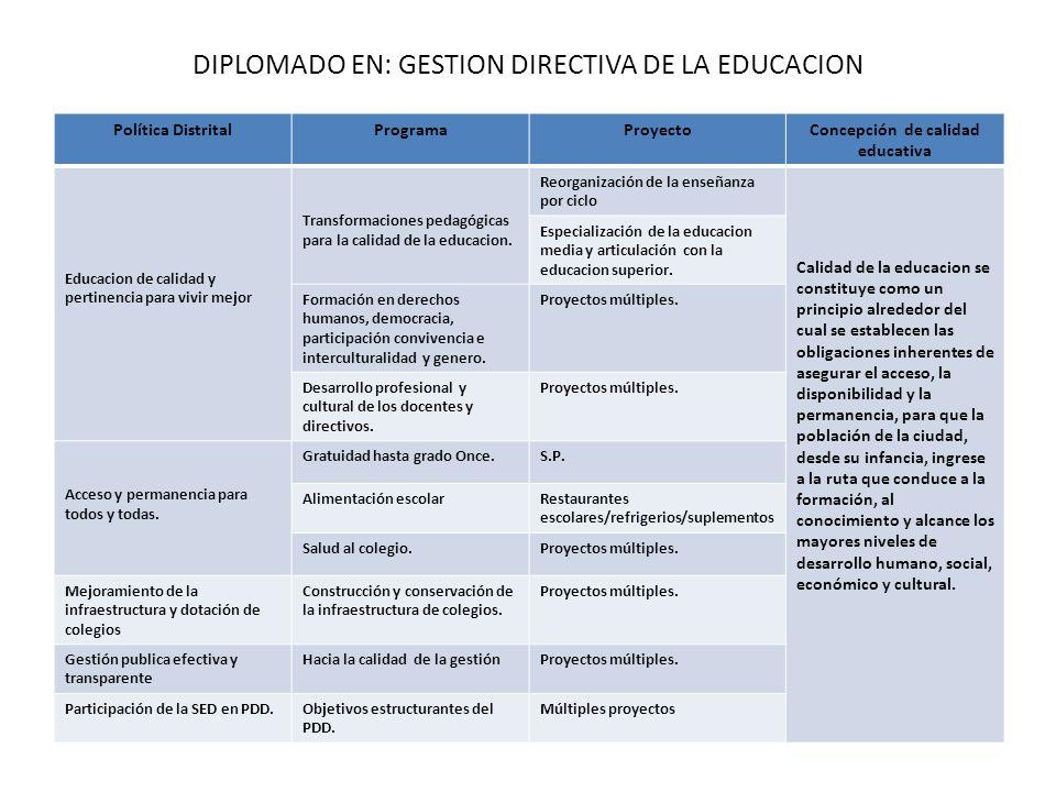 DIPLOMADO EN: GESTION DIRECTIVA DE LA EDUCACION Política DistritalProgramaProyectoConcepción de calidad educativa Educacion de calidad y pertinencia p