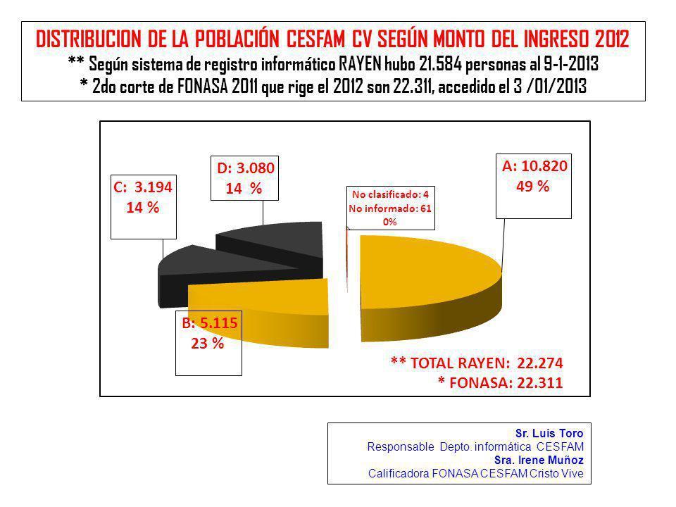 DISTRIBUCION DE LA POBLACIÓN CESFAM CV SEGÚN MONTO DEL INGRESO 2012 ** Según sistema de registro informático RAYEN hubo 21.584 personas al 9-1-2013 *