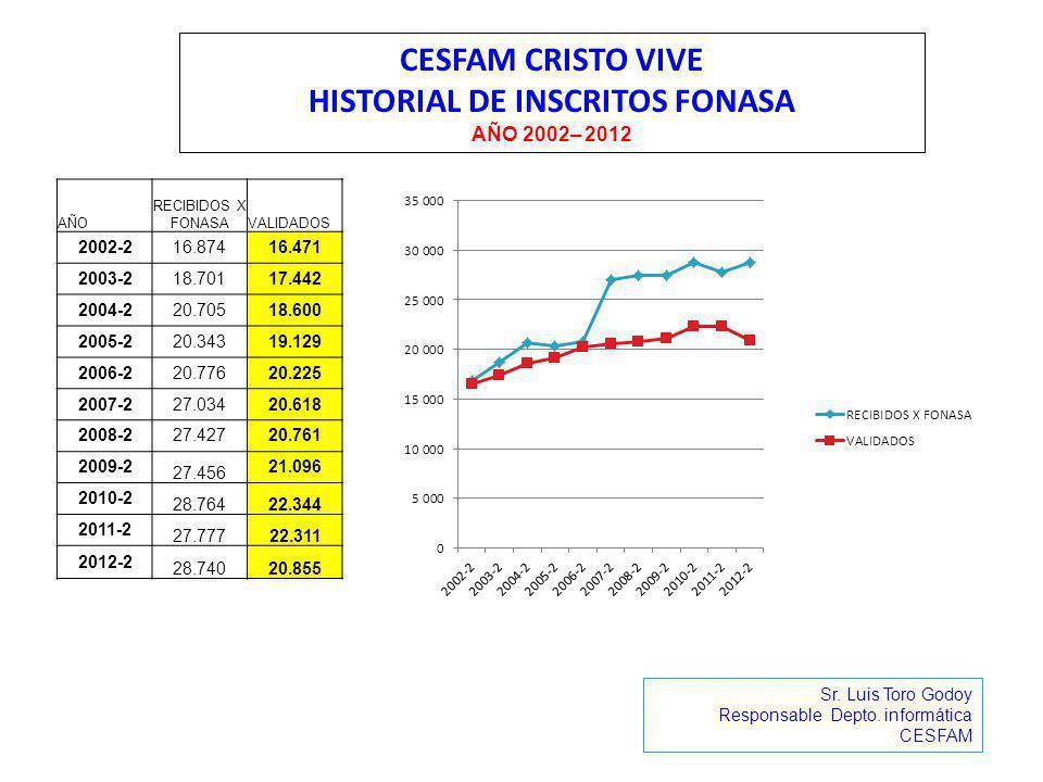 CESFAM CRISTO VIVE HISTORIAL DE INSCRITOS FONASA AÑO 2002– 2012 Sr. Luis Toro Godoy Responsable Depto. informática CESFAM AÑO RECIBIDOS X FONASAVALIDA