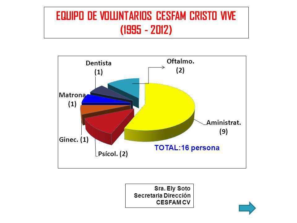 EQUIPO DE VOLUNTARIOS CESFAM CRISTO VIVE (1995 - 2012) Sra. Ely Soto Secretaria Dirección CESFAM CV TOTAL:16 persona