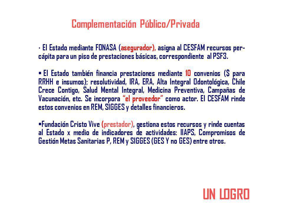 El Estado mediante FONASA (asegurador), asigna al CESFAM recursos per- cápita para un piso de prestaciones básicas, correspondiente al PSF3. El Estado