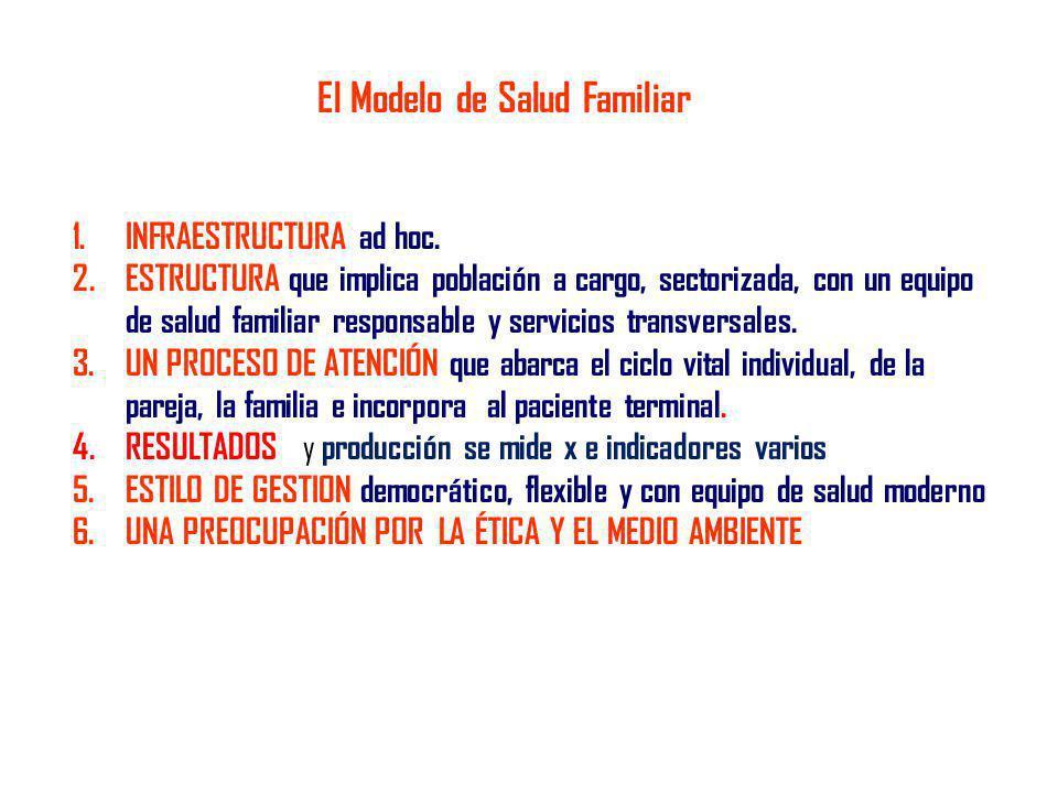 1.INFRAESTRUCTURA ad hoc. 2.ESTRUCTURA que implica población a cargo, sectorizada, con un equipo de salud familiar responsable y servicios transversal