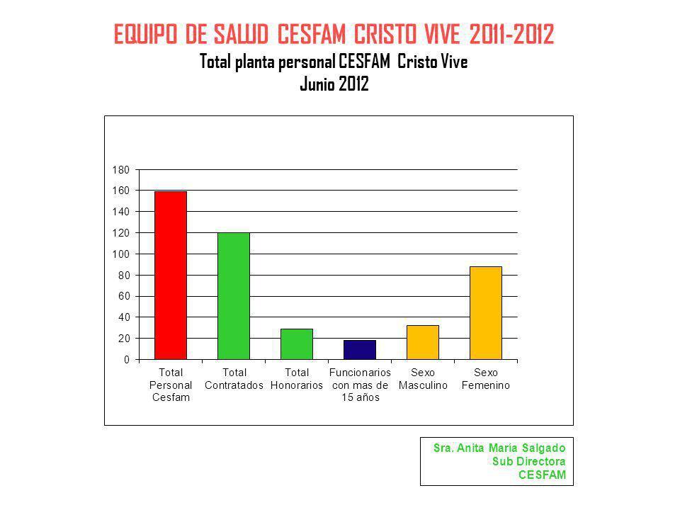 EQUIPO DE SALUD CESFAM CRISTO VIVE 2011-2012 Total planta personal CESFAM Cristo Vive Junio 2012 Sra. Anita María Salgado Sub Directora CESFAM