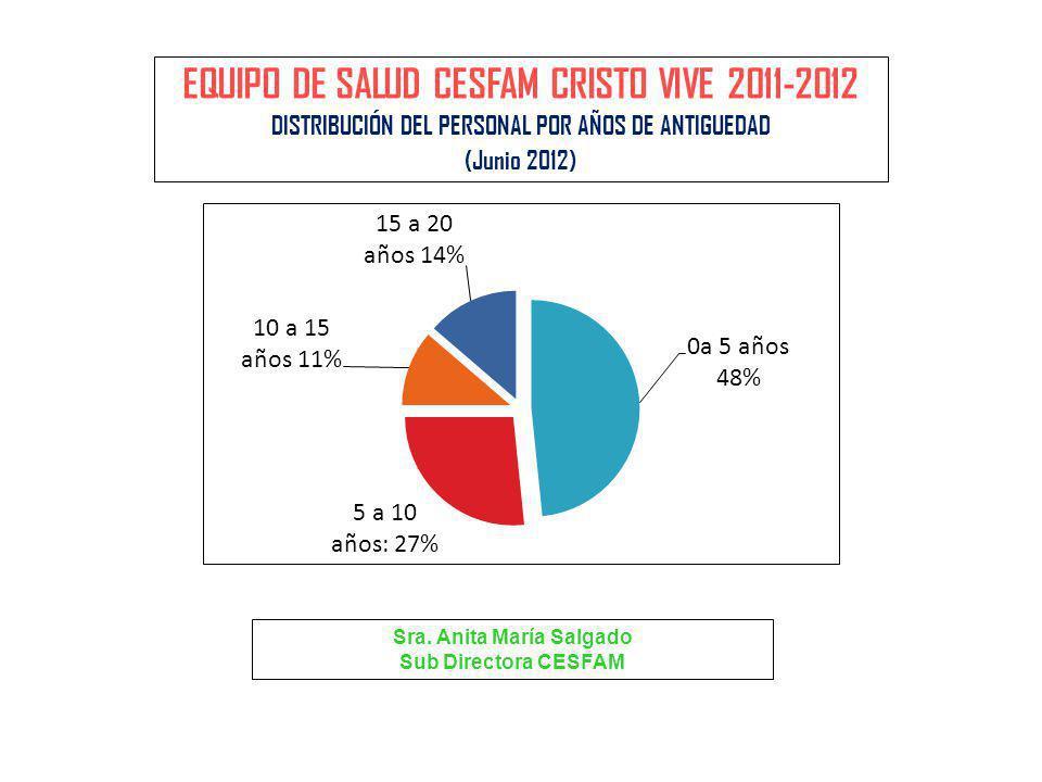 EQUIPO DE SALUD CESFAM CRISTO VIVE 2011-2012 DISTRIBUCIÓN DEL PERSONAL POR AÑOS DE ANTIGUEDAD (Junio 2012) Sra. Anita María Salgado Sub Directora CESF