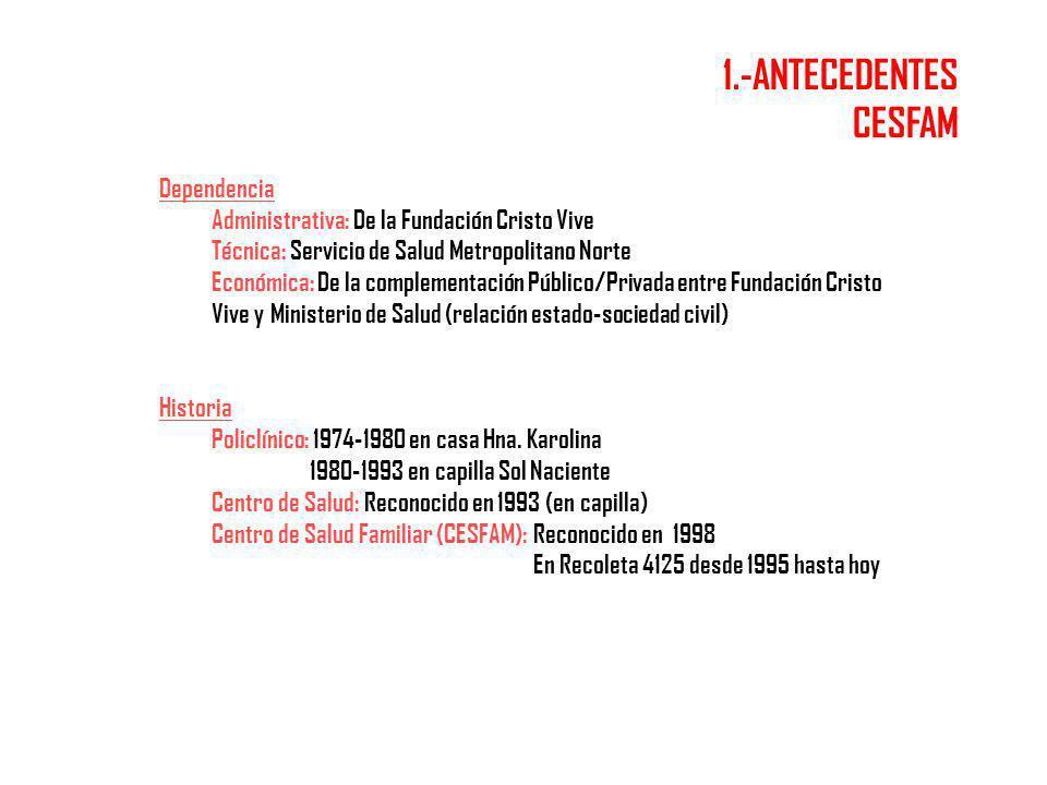 Dependencia Administrativa: De la Fundación Cristo Vive Técnica: Servicio de Salud Metropolitano Norte Económica: De la complementación Público/Privad