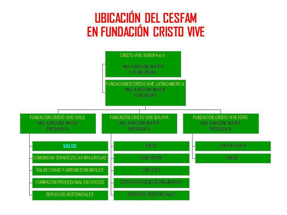 UBICACIÓN DEL CESFAM CRISTO VIVE EN REDES ASISTENCIALES REGIONALES 6 REGIÓN NORTE ( I - II) Servicios de Salud Arica, Iquique y Antofagasta REGIÓN CENTRO NORTE (V) Servicios de Salud Valparaíso - San Antonio - Viña del Mar – Quillota y Aconcagua REGIÓN CENTRO SUR (VI-VII) Servicios de Salud O Higgins y Maule REGIÓN SUR ( VIII-IX) Servicios de Salud Ñuble, Bío Bío, Concepción, Talcahuano, Arauco y Araucanía Norte REGIÓN EXTREMO SUR ( X-XI-XII-XII) Servicios de Salud Araucanía Sur, Osorno, Valdivia, Reloncaví, Chiloé, Aysén y Magallanes REGIÓN CENTRO (Metropolitana) Servicio Salud Norte – Central – Occidente – Oriente – Suroriente y Sur REGIÓN NORTE CHICO (III – IV) Servicios de Salud Atacama y Coquimbo Dra.