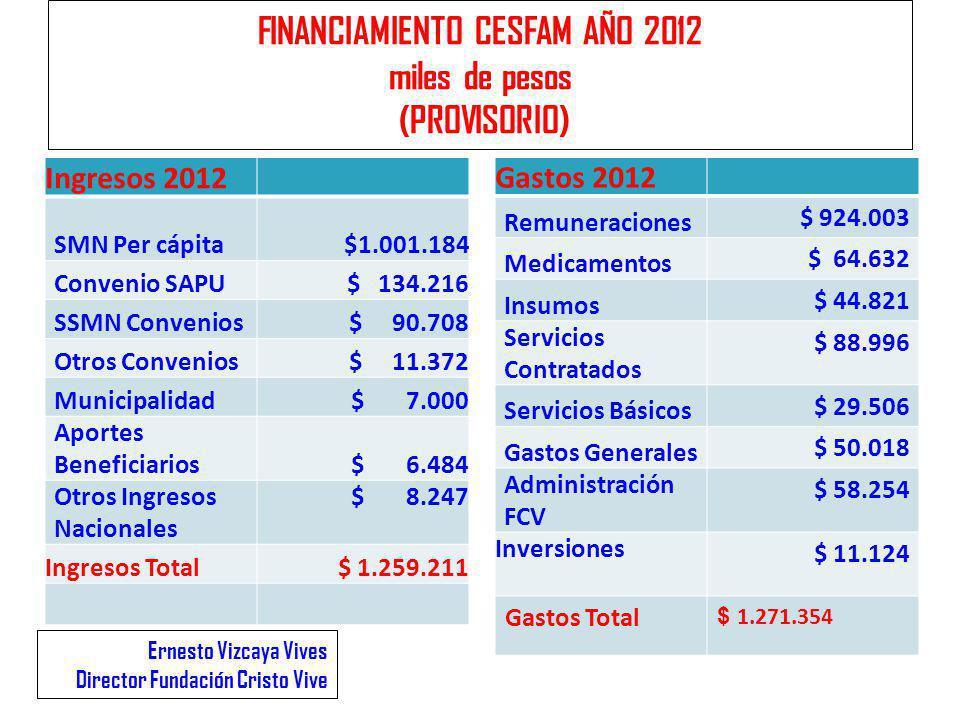FINANCIAMIENTO CESFAM AÑO 2012 miles de pesos (PROVISORIO) Ingresos 2012 SMN Per cápita $1.001.184 Convenio SAPU $ 134.216 SSMN Convenios$ 90.708 Otro