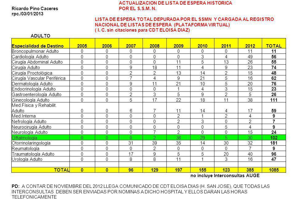 Ricardo Pino Caceres ACTUALIZACION DE LISTA DE ESPERA HISTORICA POR EL S.S.M. N. rpc./03/01/2013 LISTA DE ESPERA TOTAL DEPURADA POR EL SSMN Y CARGADA