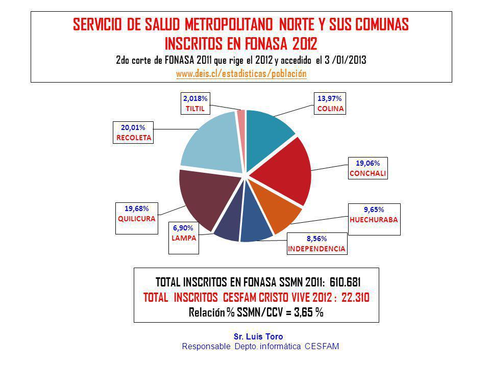 SERVICIO DE SALUD METROPOLITANO NORTE Y SUS COMUNAS INSCRITOS EN FONASA 2012 2do corte de FONASA 2011 que rige el 2012 y accedido el 3 /01/2013 www.de