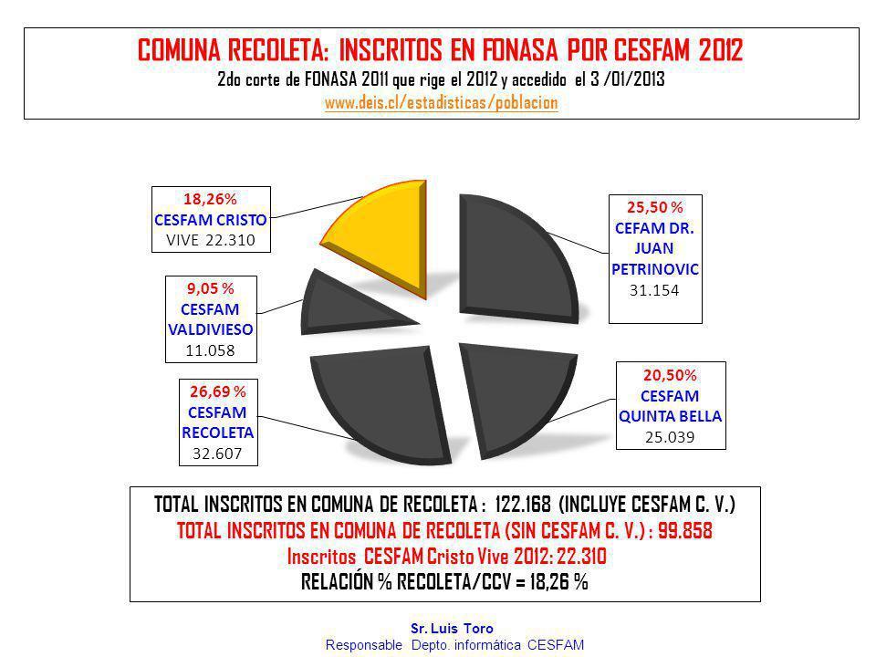 COMUNA RECOLETA: INSCRITOS EN FONASA POR CESFAM 2012 2do corte de FONASA 2011 que rige el 2012 y accedido el 3 /01/2013 www.deis.cl/estadisticas/pobla