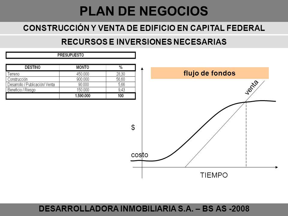 PLAN DE NEGOCIOS DESARROLLADORA INMOBILIARIA S.A. – BS AS -2008 RECURSOS E INVERSIONES NECESARIAS TIEMPO $ costo venta flujo de fondos CONSTRUCCIÓN Y