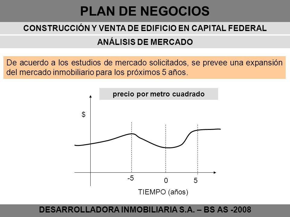 PLAN DE NEGOCIOS DESARROLLADORA INMOBILIARIA S.A. – BS AS -2008 ANÁLISIS DE MERCADO TIEMPO (años) $ precio por metro cuadrado -5 05 De acuerdo a los e