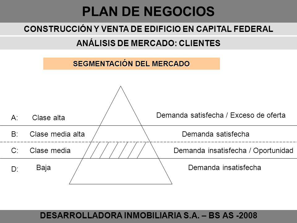 PLAN DE NEGOCIOS DESARROLLADORA INMOBILIARIA S.A. – BS AS -2008 SEGMENTACIÓN DEL MERCADO ANÁLISIS DE MERCADO: CLIENTES A: B: D: C: Clase alta Clase me