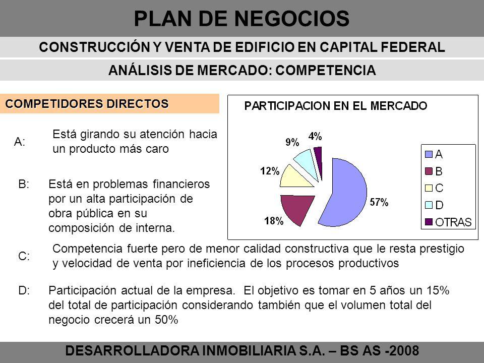 PLAN DE NEGOCIOS DESARROLLADORA INMOBILIARIA S.A. – BS AS -2008 ANÁLISIS DE MERCADO: COMPETENCIA COMPETIDORES DIRECTOS A: B: D: C: Está girando su ate