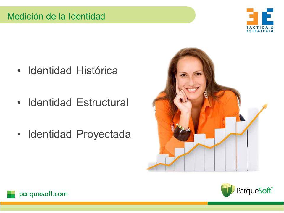 Medición de la Identidad Identidad Histórica Identidad Estructural Identidad Proyectada