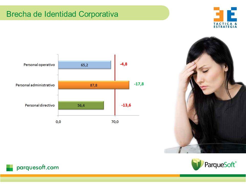 Brecha de Identidad Corporativa
