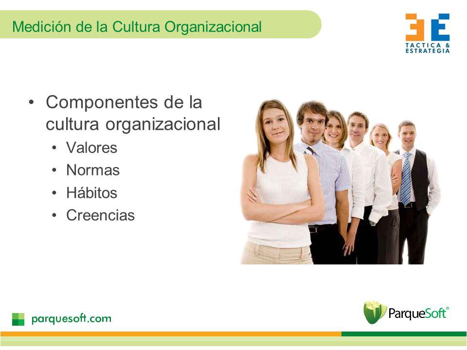 Medición de la Cultura Organizacional Componentes de la cultura organizacional Valores Normas Hábitos Creencias