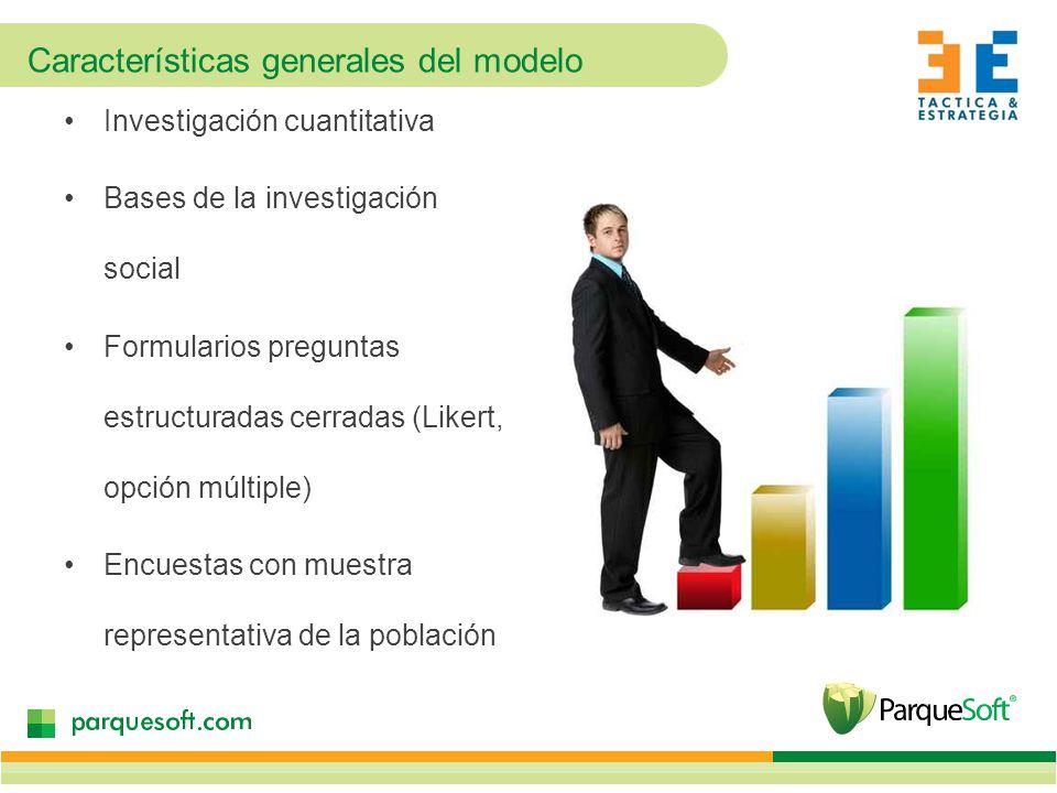 Características generales del modelo Investigación cuantitativa Bases de la investigación social Formularios preguntas estructuradas cerradas (Likert, opción múltiple) Encuestas con muestra representativa de la población