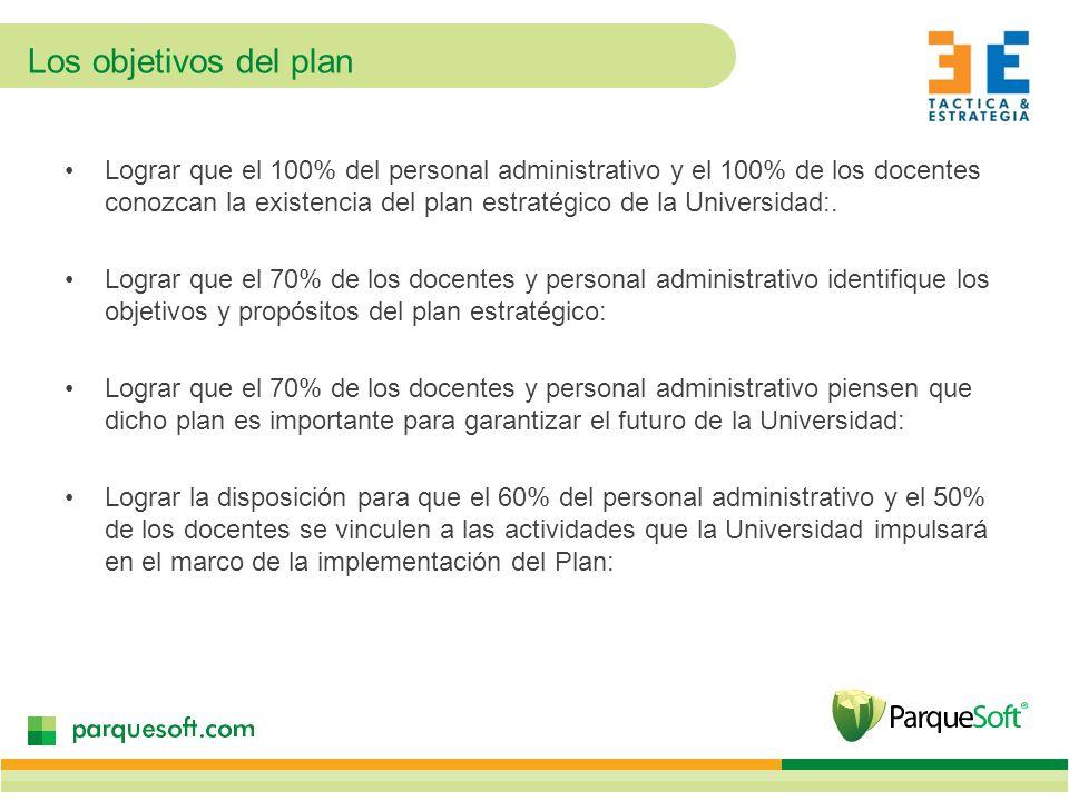 Los objetivos del plan Lograr que el 100% del personal administrativo y el 100% de los docentes conozcan la existencia del plan estratégico de la Universidad:.