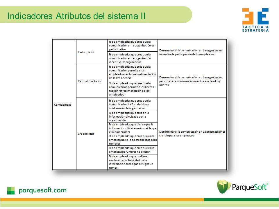 Indicadores Atributos del sistema II