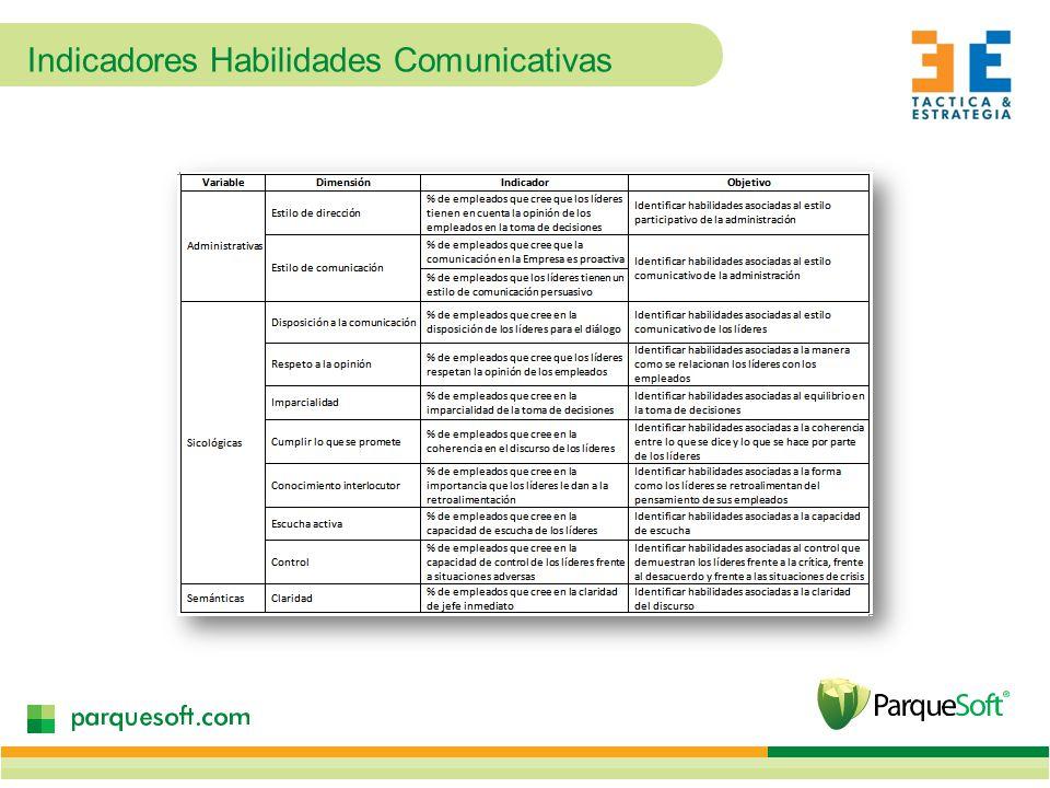 Indicadores Habilidades Comunicativas