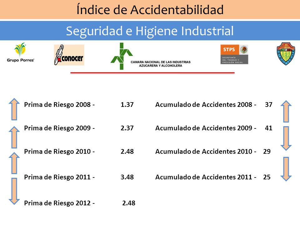 Índice de Accidentabilidad Seguridad e Higiene Industrial Prima de Riesgo 2009 - 2.37 Prima de Riesgo 2010 - 2.48 Prima de Riesgo 2011 - 3.48 Prima de Riesgo 2012 - 2.48 Prima de Riesgo 2008 - 1.37Acumulado de Accidentes 2008 - 37 Acumulado de Accidentes 2009 - 41 Acumulado de Accidentes 2010 - 29 Acumulado de Accidentes 2011 - 25