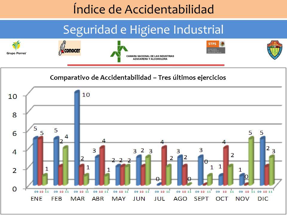 Índice de Accidentabilidad Seguridad e Higiene Industrial Comparativo de Accidentabilidad – Tres últimos ejercicios