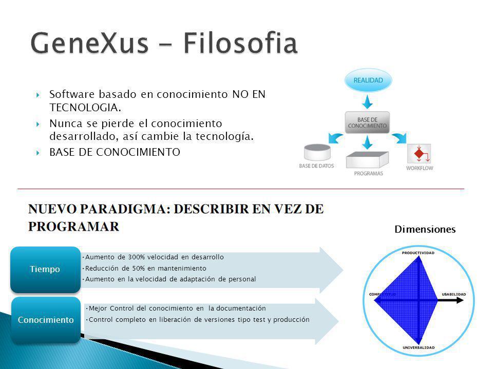 Software basado en conocimiento NO EN TECNOLOGIA.
