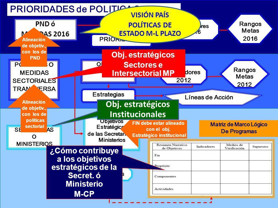 PND ó MEDIDAS 2016 PRIORIDADES PRIORIDADES de POLITICA S SECRETARÍAS O MINISTERIOS Indicadores Objetivos Estratégicos de las Secretarías o Ministerios
