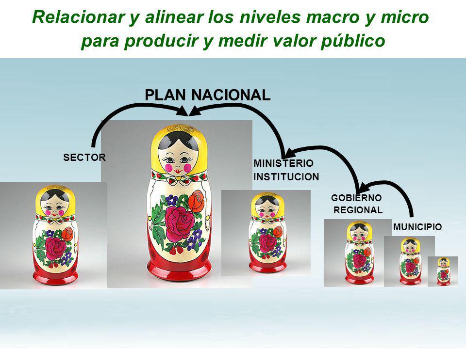PLAN NACIONAL MINISTERIO INSTITUCION GOBIERNO REGIONAL MUNICIPIO SECTOR Relacionar y alinear los niveles macro y micro para producir y medir valor púb