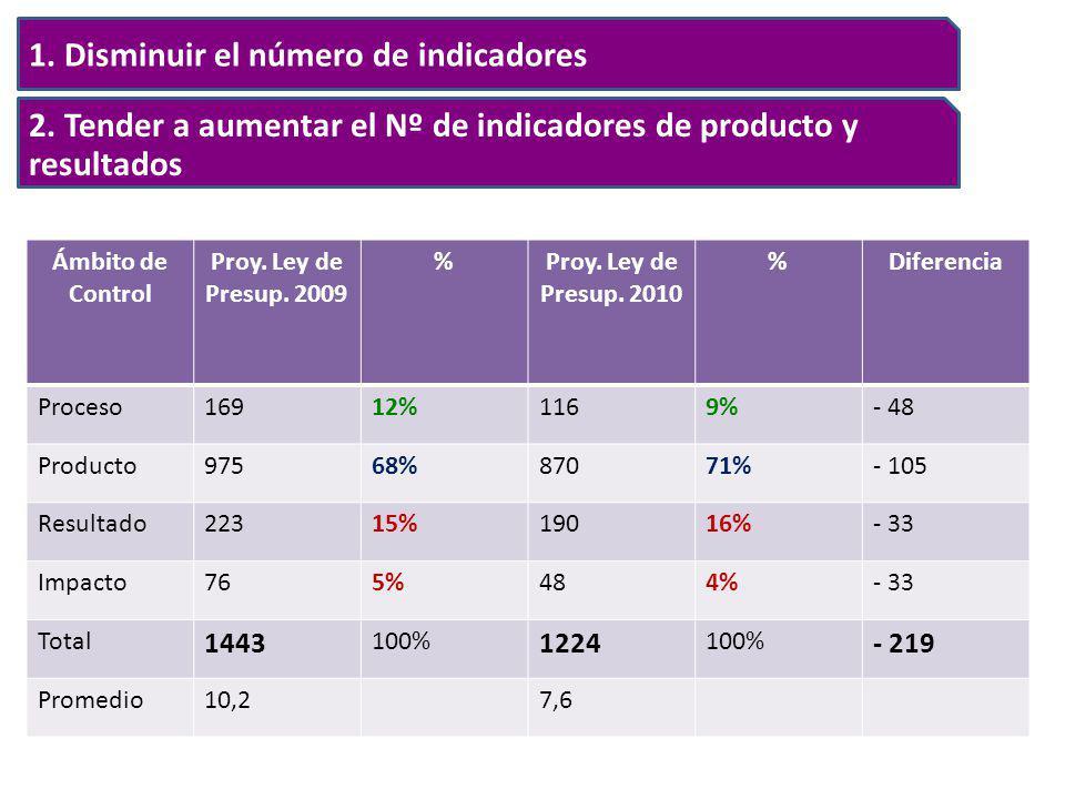 1. Disminuir el número de indicadores 2. Tender a aumentar el Nº de indicadores de producto y resultados Ámbito de Control Proy. Ley de Presup. 2009 %