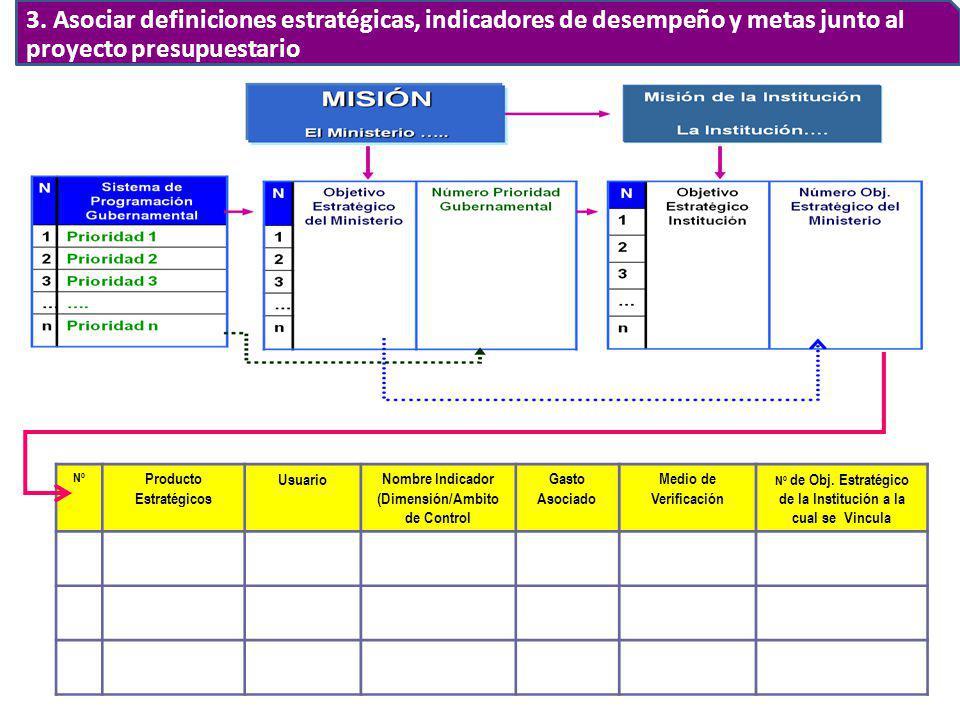 Nº Producto Estratégicos UsuarioNombre Indicador (Dimensión/Ambito de Control Gasto Asociado Medio de Verificación Nº de Obj. Estratégico de la Instit
