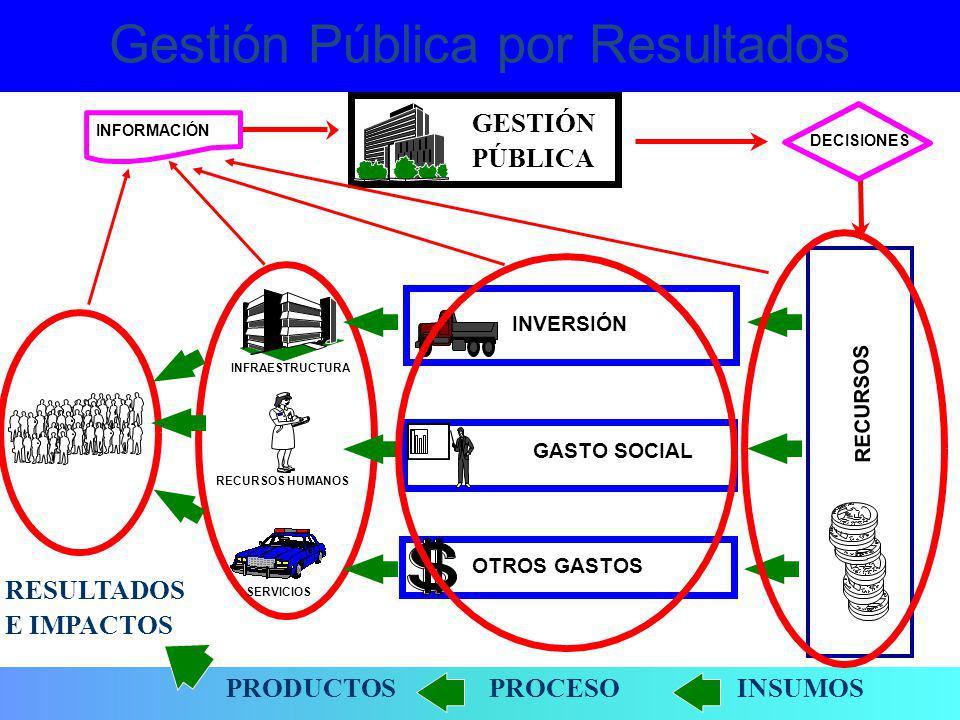 OTROS GASTOS INVERSIÓN INFRAESTRUCTURA GASTO SOCIAL RECURSOS HUMANOS INFORMACIÓN GESTIÓN PÚBLICA DECISIONES Gestión Pública Tradicional RECURSOS SERVI