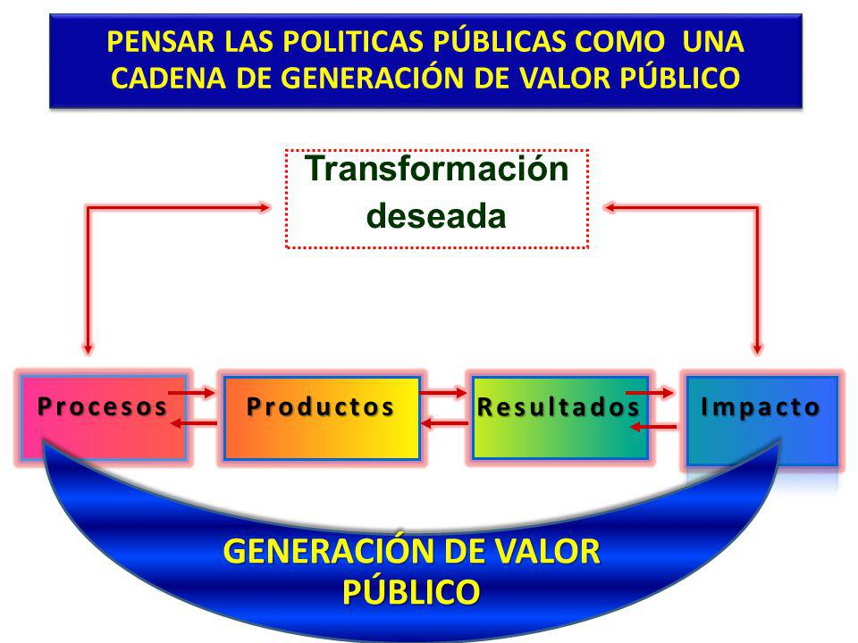 PENSAR LAS POLITICAS PÚBLICAS COMO UNA CADENA DE GENERACIÓN DE VALOR PÚBLICO Transformación deseada GENERACIÓN DE VALOR PÚBLICO