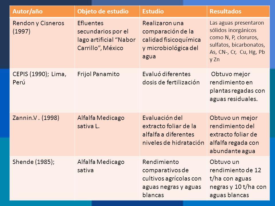 Autor/añoObjeto de estudioEstudioResultados Rendon y Cisneros (1997) Efluentes secundarios por el lago artificial Nabor Carrillo, México Realizaron un