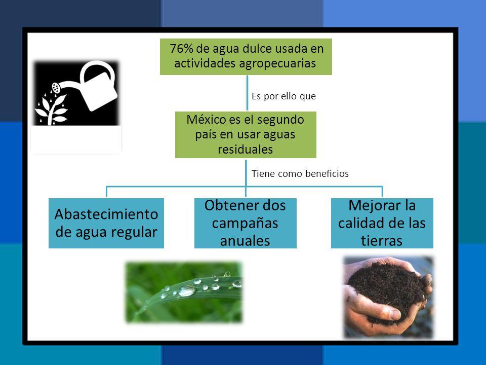 76% de agua dulce usada en actividades agropecuarias México es el segundo país en usar aguas residuales Abastecimiento de agua regular Obtener dos cam