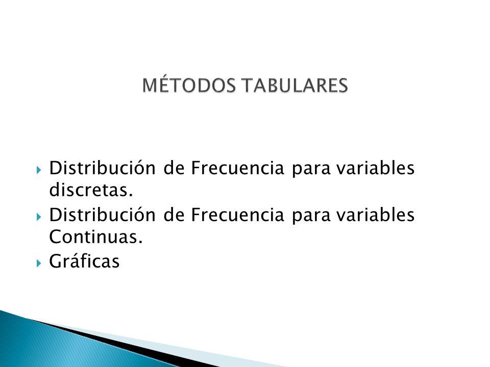 Distribución de Frecuencia para variables discretas. Distribución de Frecuencia para variables Continuas. Gráficas