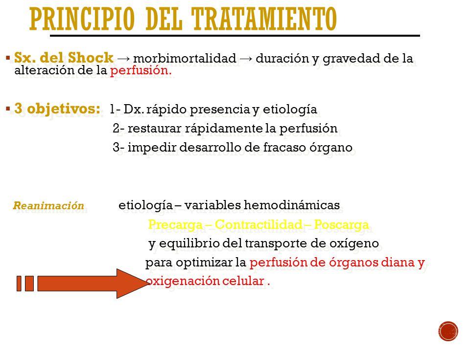 PRINCIPIO DEL TRATAMIENTO Sx. del Shock morbimortalidad duración y gravedad de la alteración de la perfusión. 3 objetivos: 1- Dx. rápido presencia y e
