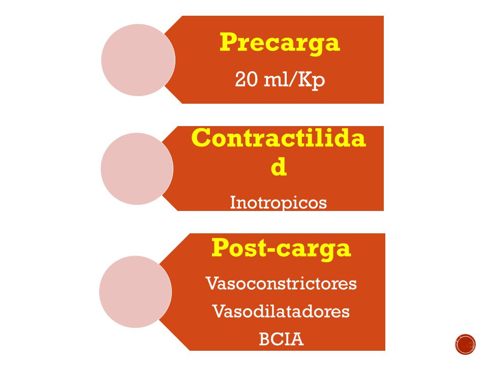 Precarga 20 ml/Kp Contractilida d Inotropicos Post-carga Vasoconstrictores Vasodilatadores BCIA
