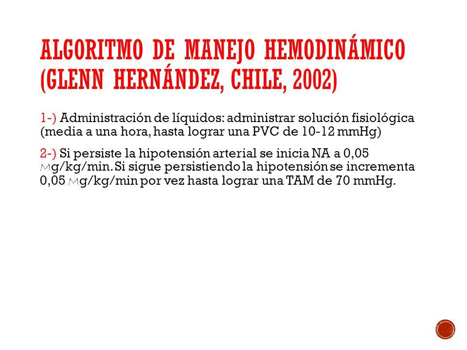 ALGORITMO DE MANEJO HEMODINÁMICO (GLENN HERNÁNDEZ, CHILE, 2002) 1-) Administración de líquidos: administrar solución fisiológica (media a una hora, ha