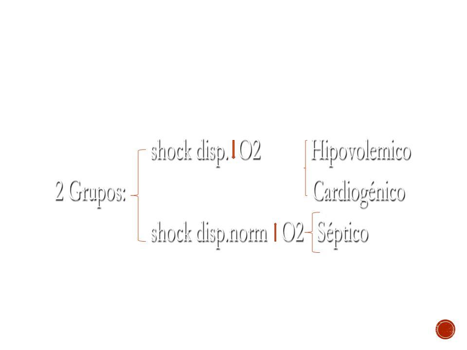 SIGNOS CLÍNICOS El síndrome clásico del estado de shock está compuesto por ¨hipotensión arterial¨ (sistólica menor a 90mmHg o menor a 40mmHg que la sistólica previa) y signos de hipoperfusión tisular: oliguria, obnubilación o confusión mental y signos cutáneos (piel pálida, fría, húmeda, con relleno capilar lento y piloerección).