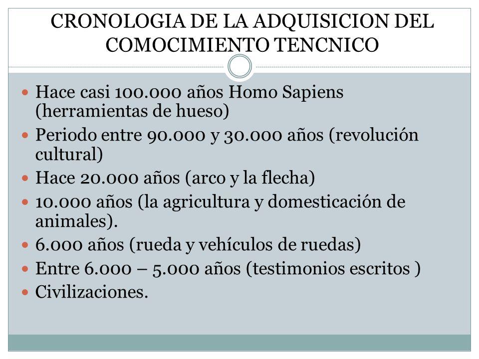 CRONOLOGIA DE LA ADQUISICION DEL COMOCIMIENTO TENCNICO Hace casi 100.000 años Homo Sapiens (herramientas de hueso) Periodo entre 90.000 y 30.000 años (revolución cultural) Hace 20.000 años (arco y la flecha) 10.000 años (la agricultura y domesticación de animales).
