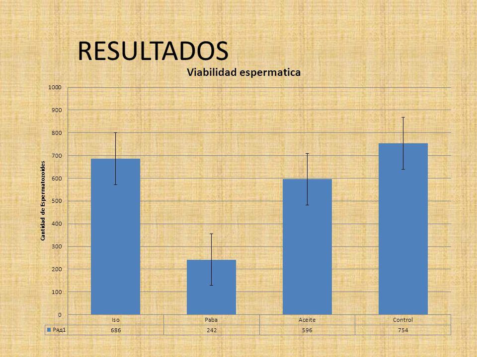 Discusión El presente trabajo muestra que los índices de viabilidad espermática bajaron drásticamente.